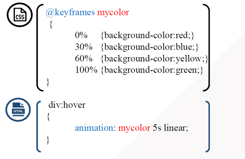 [CSS knowledge-5] CSS3 style part sorting
