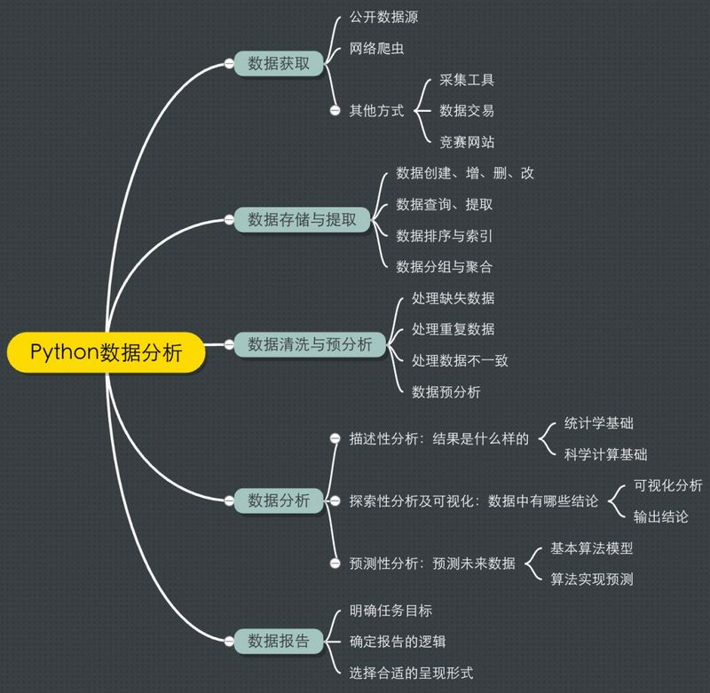 Python data analysis, learning path disassembly and Resource Recommendation (with detailed mind map)