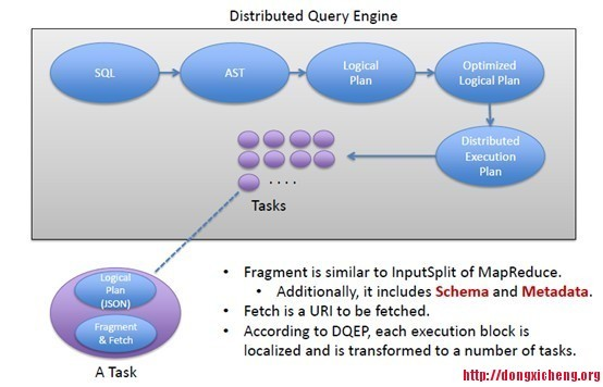 Apache Tajo: a distributed data warehouse running on yarn supporting SQL