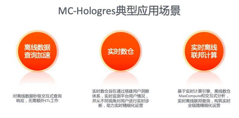 Practice of big data recommended by xiaohongshu on Alibaba cloud