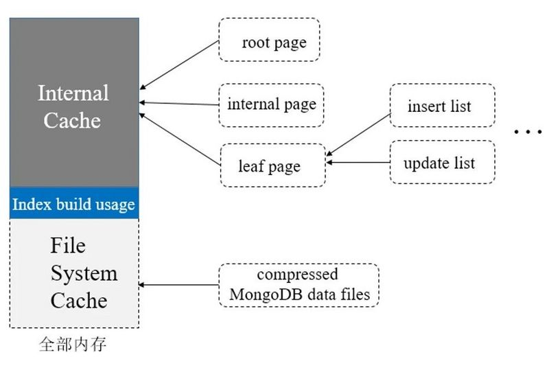 The sixth part of wiredtiger storage engine: cache allocation rules and page elimination mechanism
