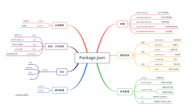 Front End Engineering Analysis Of Package Management Mechanism In Npm Develop Paper