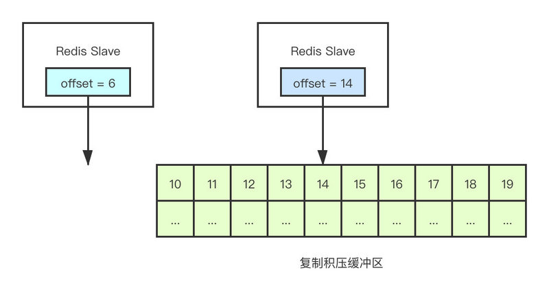 Follow the perspective of gang Jing to understand the master-slave replication of redis