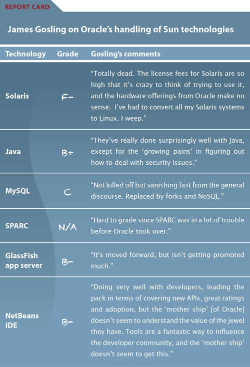 Father of Java reviews Oracle's handling of sun Technology