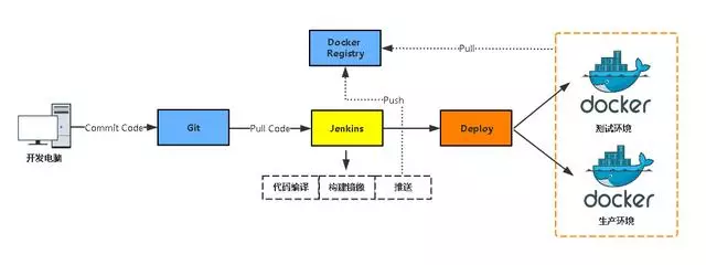 Jenkins and docker's automated CI / CD combat