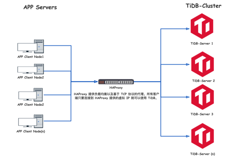Tidb Best Practices Series (6) the use of haproxy