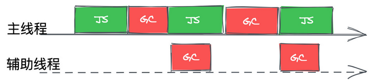 Detailed explanation of JS execution process