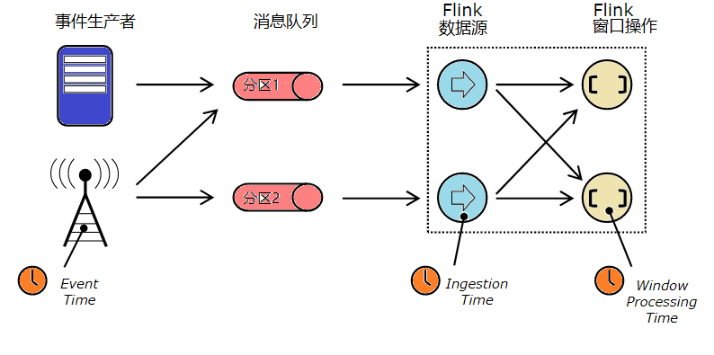 Flink's time and watermarks