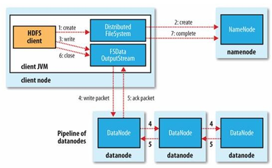 HDFS of Hadoop (3) HDFS API operation example and read / write process