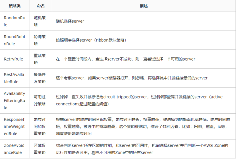 Spring cloud Alibaba series (3) using feign to call services