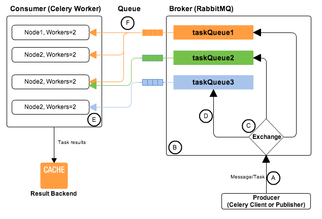 Tornado cooperates with celery and rabbitmq to realize