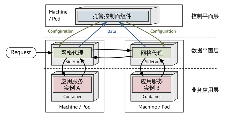 From monomer to chaotic microservices, how was alicloud managed service grid born?