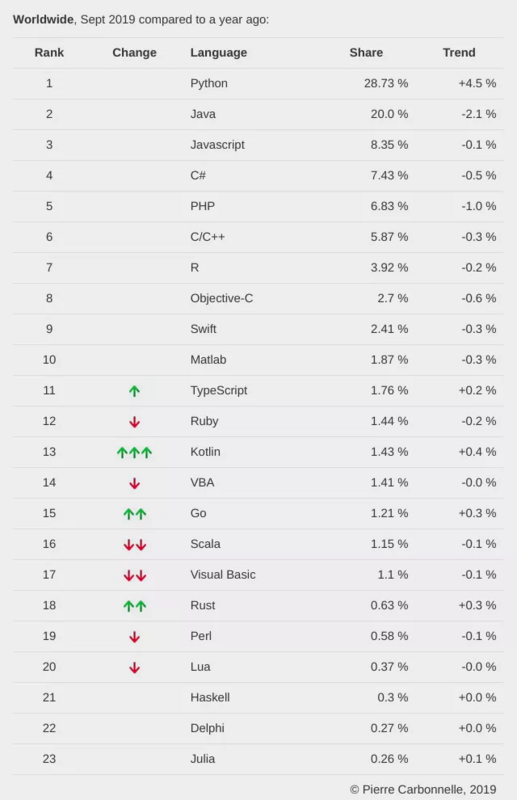 In September, the programming language ranking was released, and python was one of the best