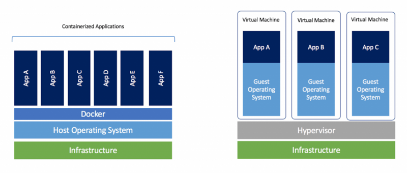 What is docker? What's the difference between docker and virtual machine