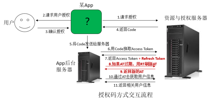 Notes on Huawei account service (2): detailed explanation of oauth2.0 protocol