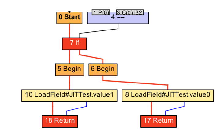 Principle analysis and practice of java basic function real-time compiler