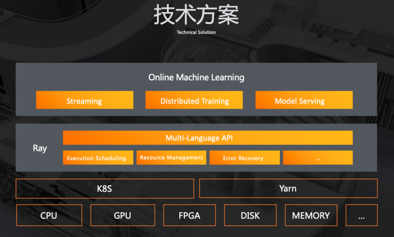 Improving efficiency and reducing cost: how to transform online machine learning with fusion computing