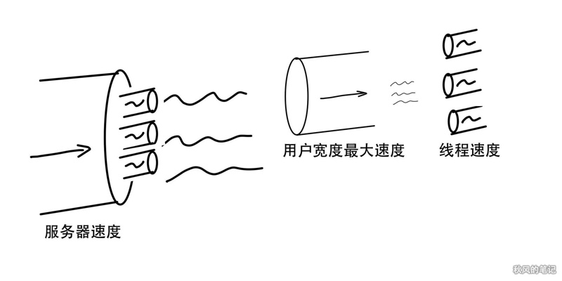 ⚡ Front end multi-threaded large file download practice, speed up 10 times, grasp Baidu cloud disk