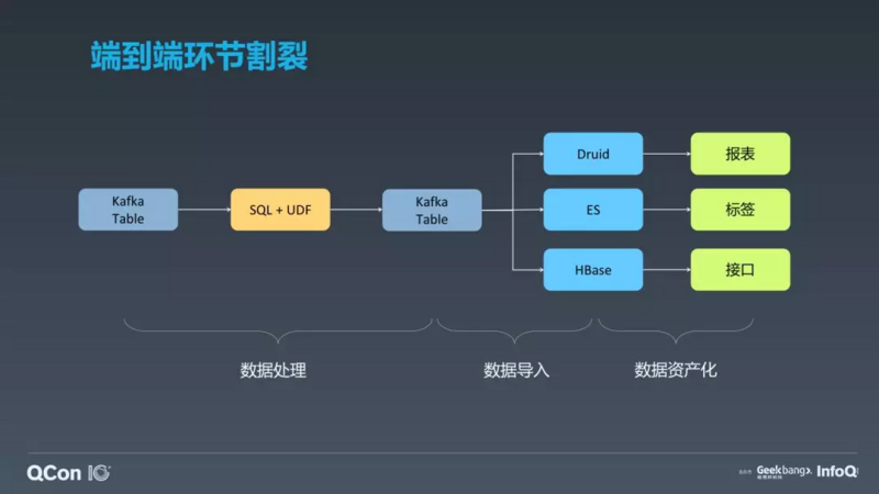 Research and application of Flink in oppo real time computing platform