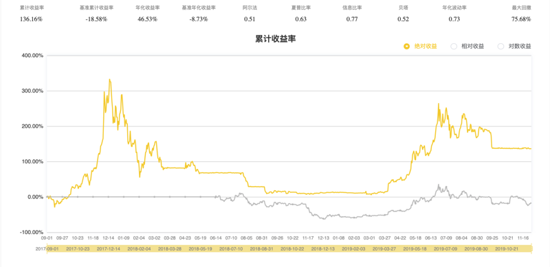 Is it feasible for RSI index to judge bitcoin price trend?