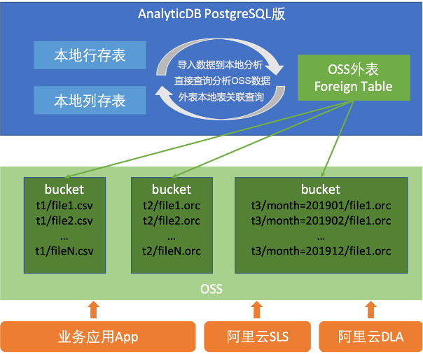 How to realize data analysis of Lake Warehouse Integration in data warehouse?