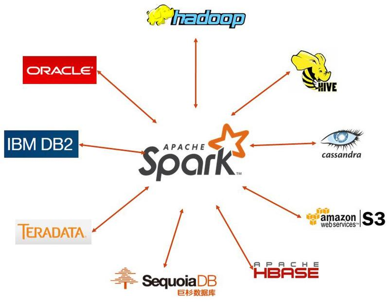 Spark as ETL tool combined with sequoiadb