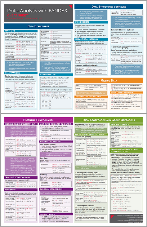 Summary and sharing of machine learning cheat sheet resources