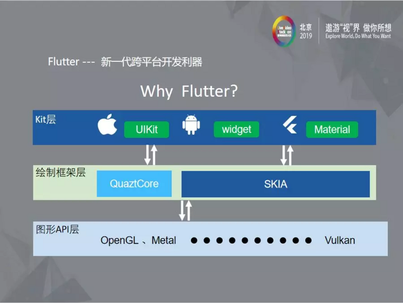 Research and development of audio and video under the wave of flutter