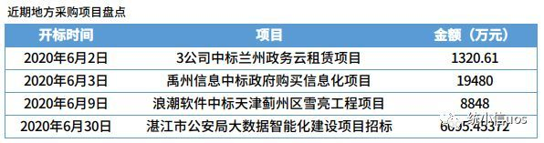 One week Xinchuang public opinion observation (6.8 ~ 6.14)