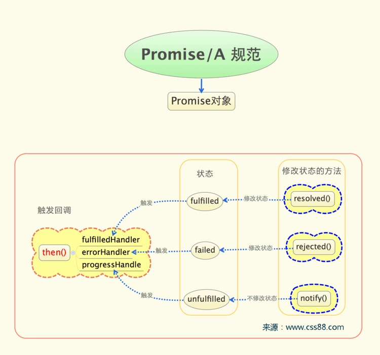 How to chain program from PHP, promise, Android and IOS code
