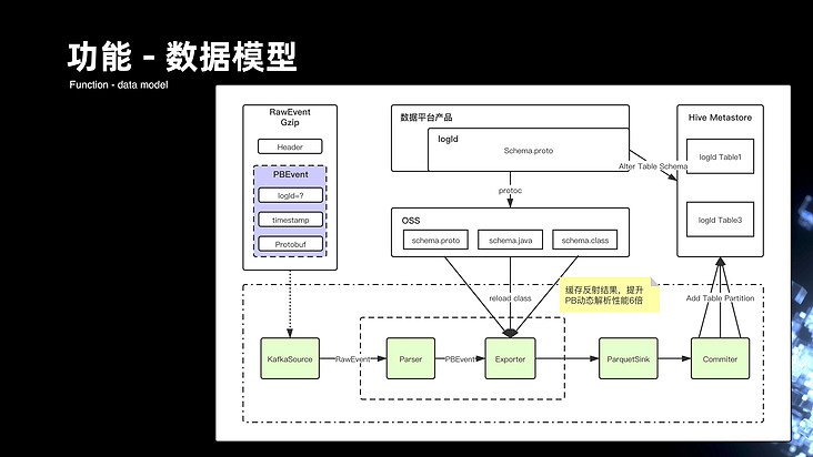 Diversified exploration and practice of Apache Flink in bilibilibili