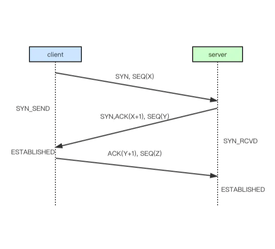 From input URL to render page -- network protocol