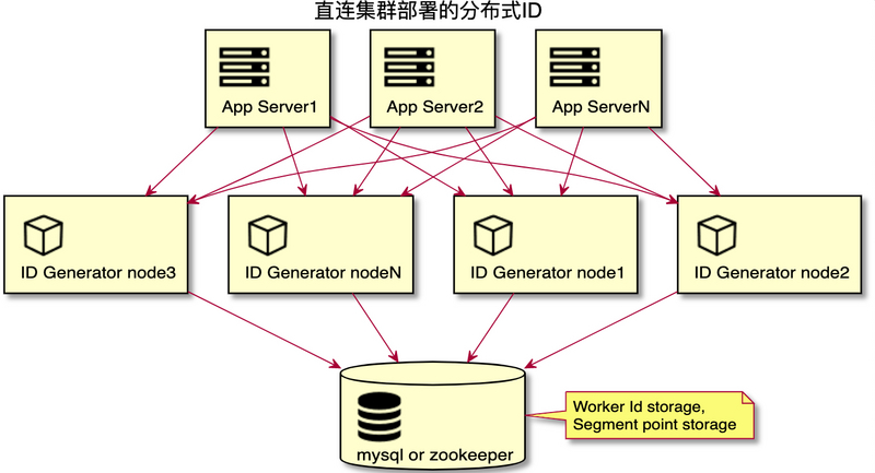 Practice and application of distributed ID