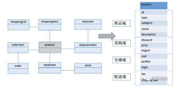 The implementation of DDD in the cooperation field of Devops project in Jingdong