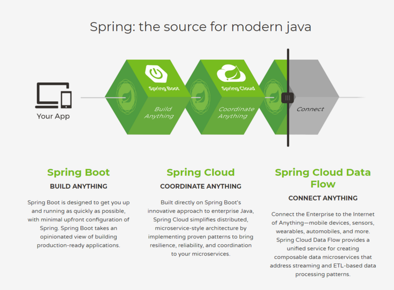 Laravel and Spring Book are two frameworks to compare