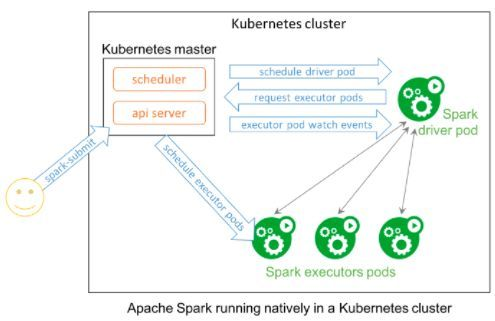 Integrating Argo workflow and spark on kubernetes