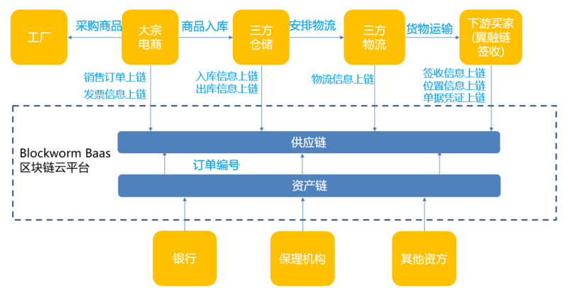Case study on how Yixin restructures supply chain financial services by using blockchain dual chain technology