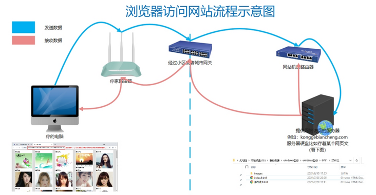 Programming Xiaobai must understand the network principle