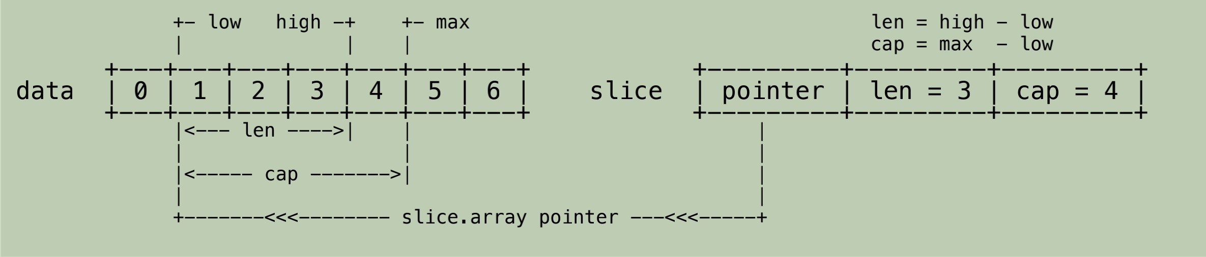 Go language slice detailed explanation (combined with source code)