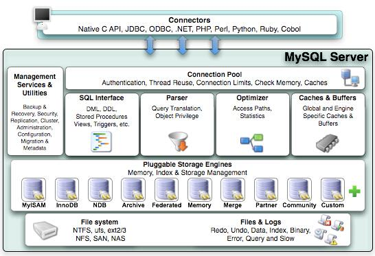 Summary of MySQL architecture