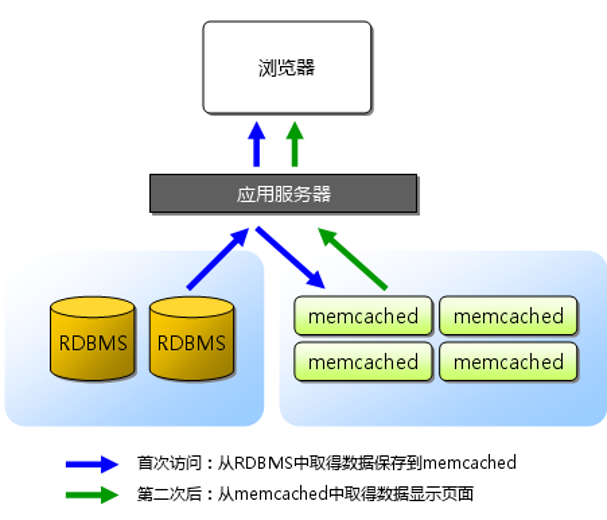Memcached for multi structured data management