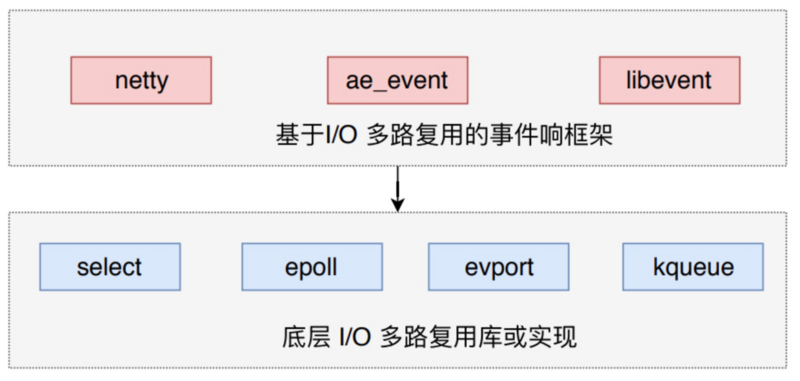 Detailed explanation of redis event mechanism