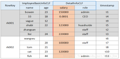 [Mr. Zhao Qiang] HBase architecture