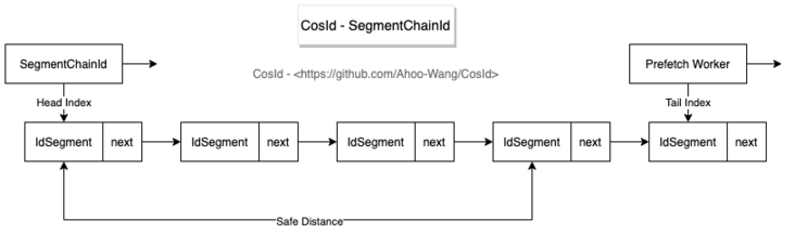 Design and implementation of distributed ID generator (cosid)