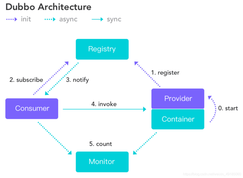 ICBC's practice of building financial micro service architecture based on Dubbo service discovery