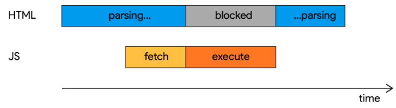 Differences between async and defer attributes in script tags of interview questions