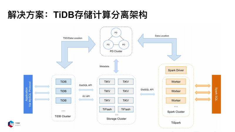 Tidb's architecture should be based on different scenarios