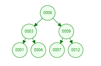 Several common data structures