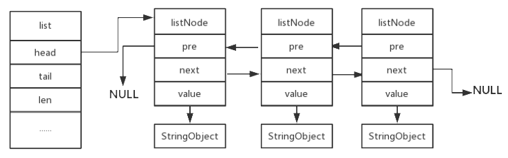 Redis data structure (3) - linked list