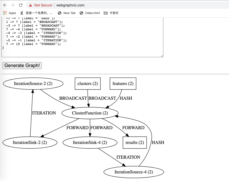 How to use the tool class of visual execution plan graph to generate dot file by Flink
